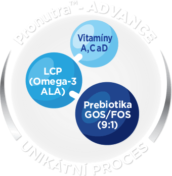 Pronutra ™- ADVANCE