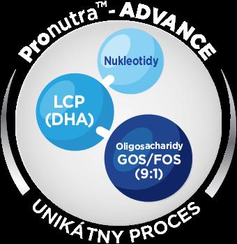 Pronutra ™- ADVANCE